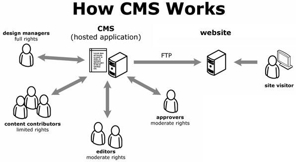 How CMS Work